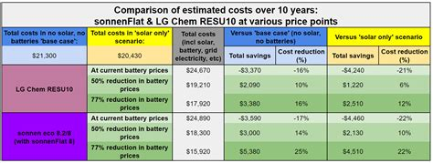 sonnenFlat: Is the 'free energy' / single rate plan worth