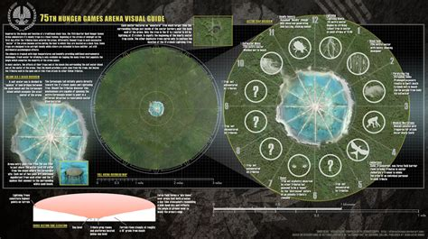 75th Hunger Games arena | The Hunger Games Wiki | FANDOM
