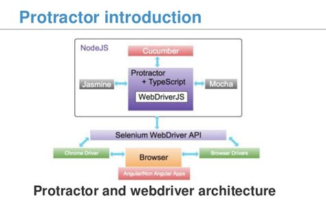 [DN Scrum Breakfast] Protractor: E2E Testing for AngularJS
