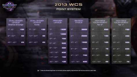 eSports News: WCS points system explained, additional