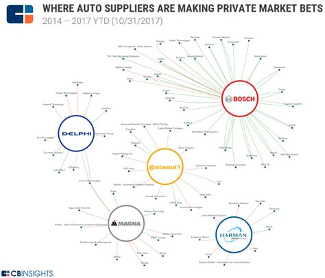 Staying Connected: Where Auto Suppliers Are Making Private