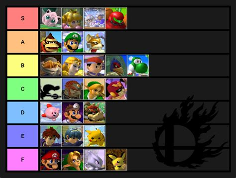 Official Netplay Tier List 2nd Edition By real_Profane