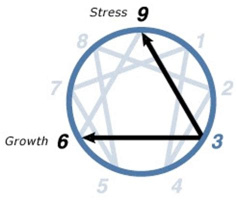PROJECT MAYHEM: The Enneagram for character development by