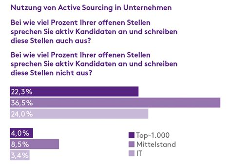 Bilderstrecke: Monster Recruiting-Trends 2017