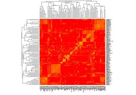 data visualization - Hierarchical clustering of